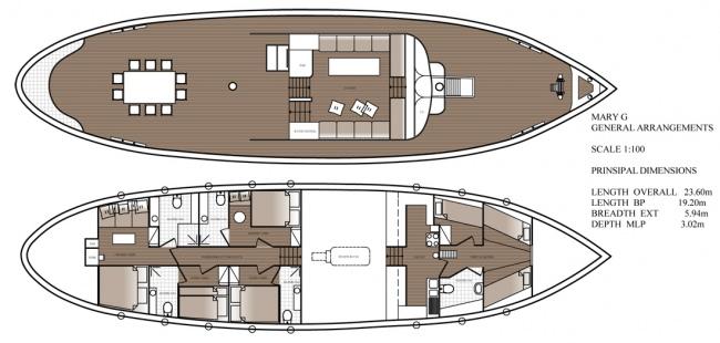 ASTARTE's layout