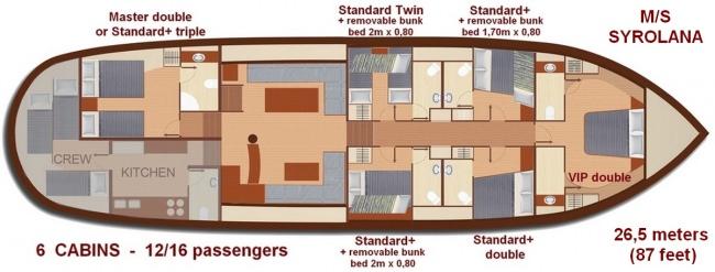 SYROLANA's layout